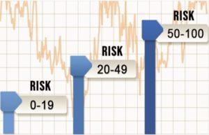 Risk Score